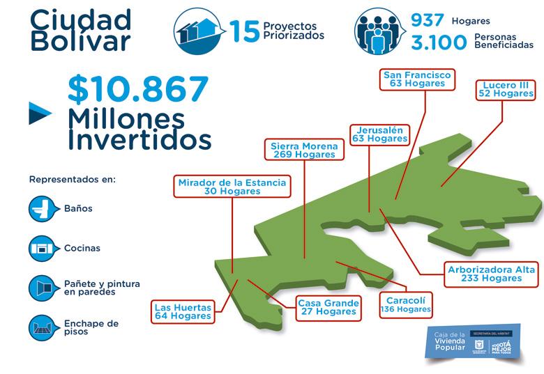 Mejores viviendas para 937 hogares en Ciudad Bolívar